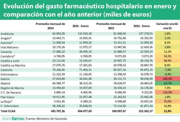 Evolución-del-gasto-farmacéutico-hospitalario-en-enero-y-comparación-con-el-año-anterior-miles-de-euros.jpg