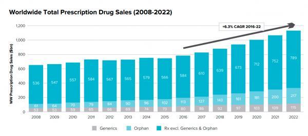 ventas_mundiales_medicamentos_1