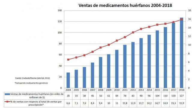 Reportaje-medicamentos-huerfanos-Ventas-2004-2018-992x556.jpg